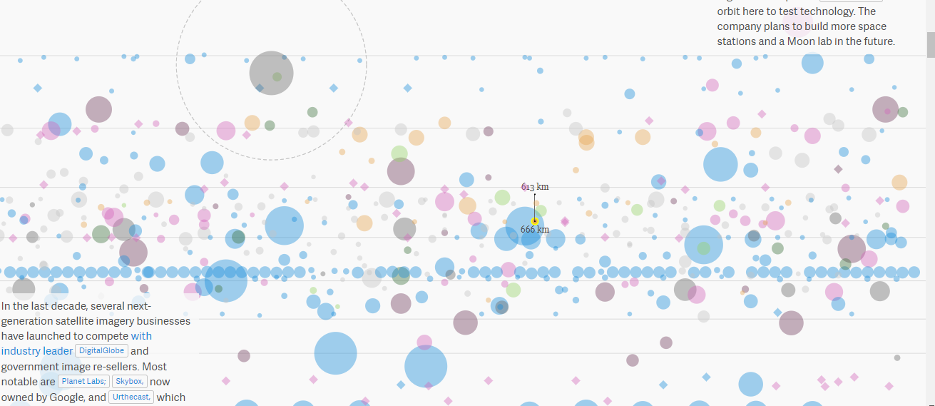 Every Satellite Orbiting Earth